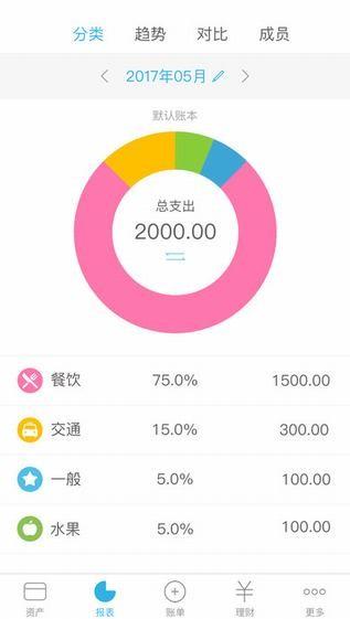 口袋记账iPhone版 V3.7.7
